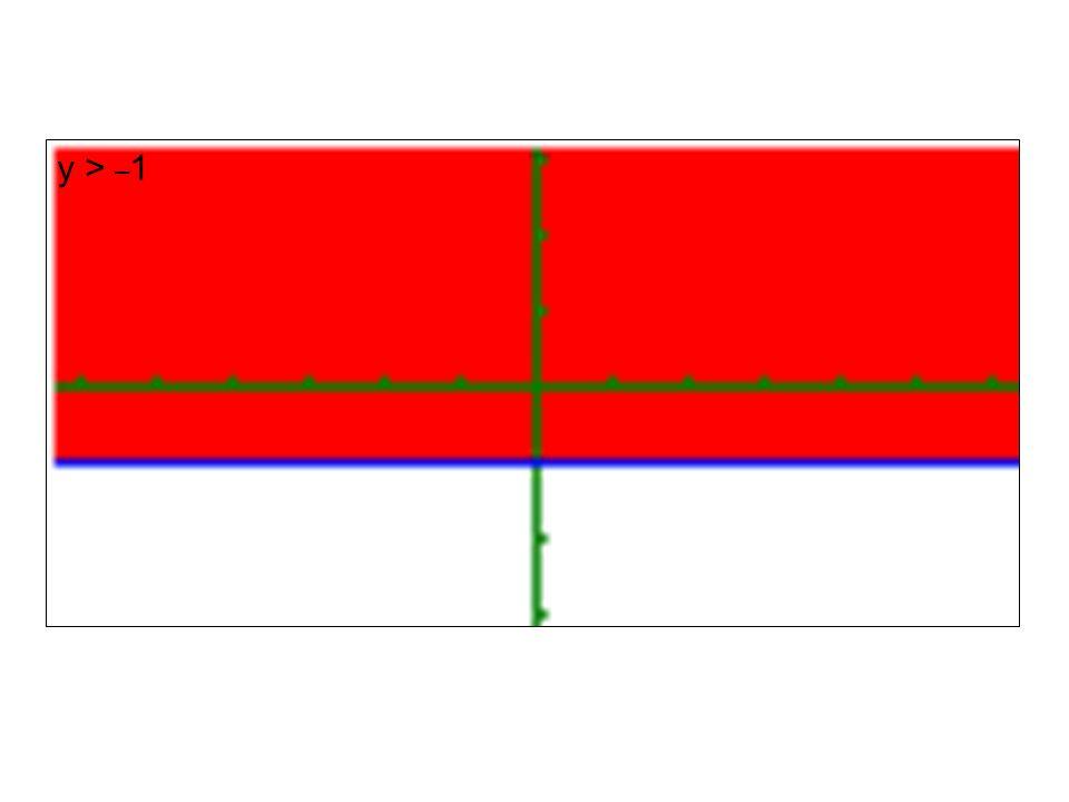 Rozwiąż graficznie nierówność: y > x