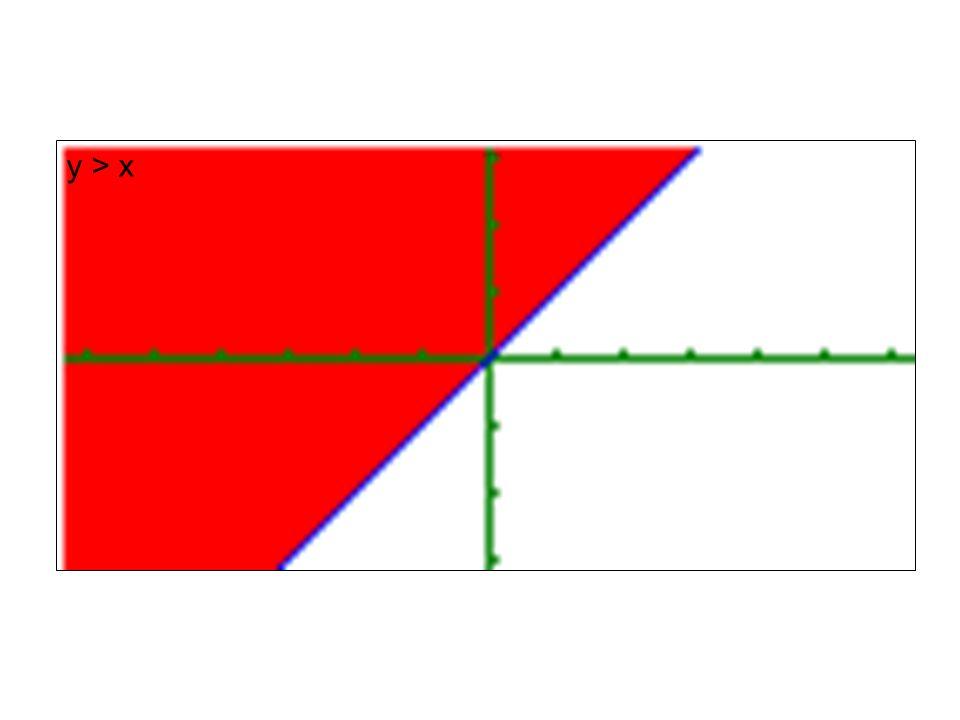 Rozwiąż graficznie nierówność: y < 2x