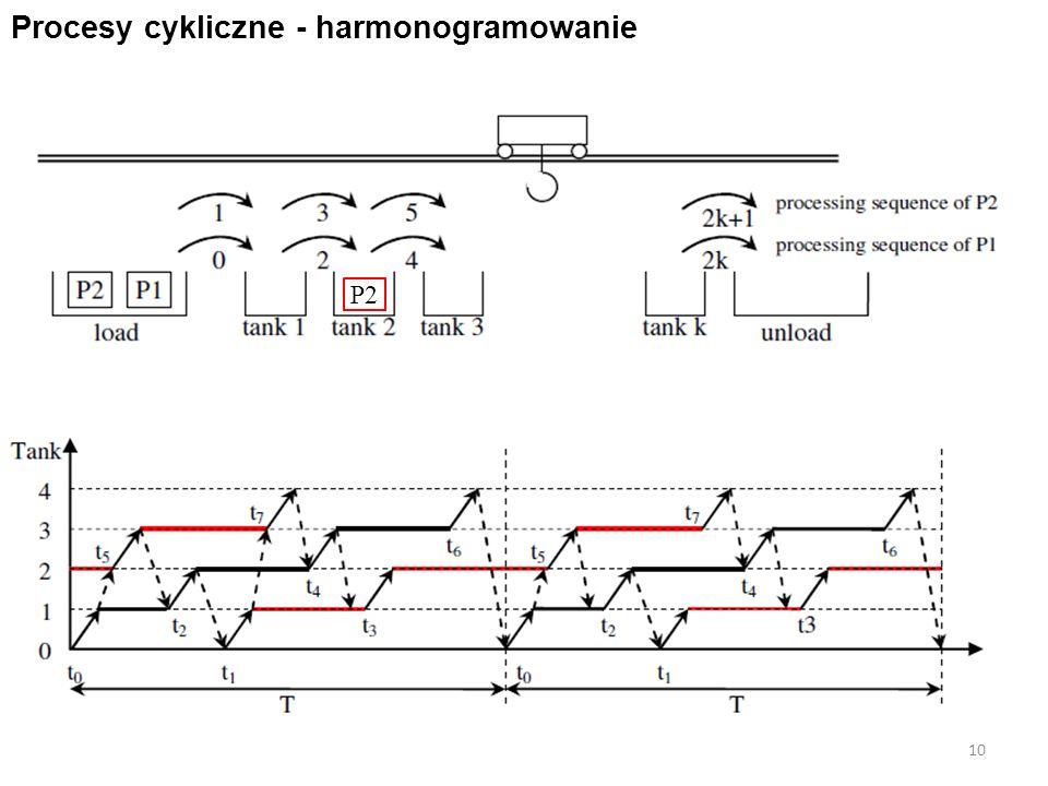 10 Procesy cykliczne - harmonogramowanie P2