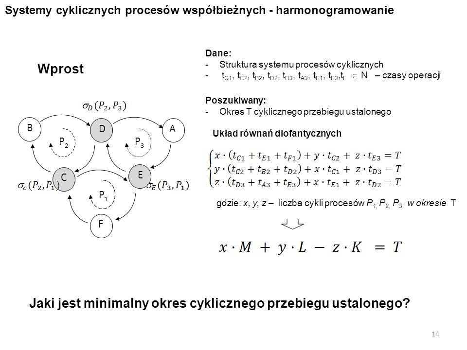 Jaki jest minimalny okres cyklicznego przebiegu ustalonego? Dane: -Struktura systemu procesów cyklicznych - t C1, t C2, t B2, t D2, t D3, t A3, t E1,