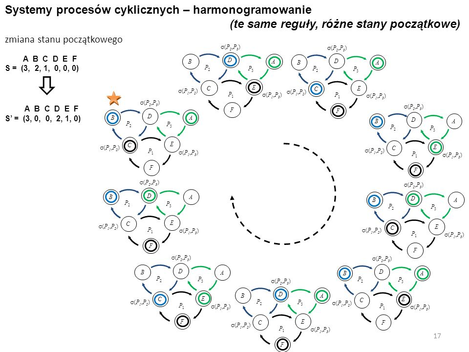 17 Systemy procesów cyklicznych – harmonogramowanie (te same reguły, różne stany początkowe) A B C D E F S' = (3, 0, 0, 2, 1, 0) zmiana stanu początko