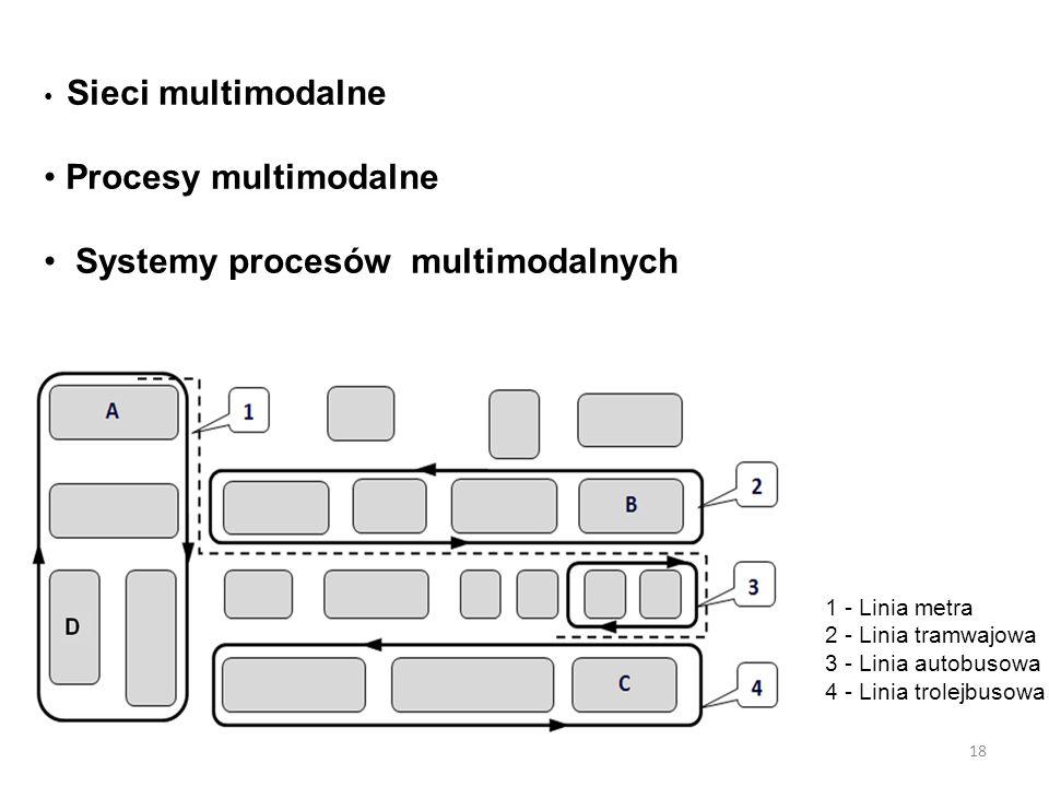 18 Sieci multimodalne Procesy multimodalne Systemy procesów multimodalnych 1 - Linia metra 2 - Linia tramwajowa 3 - Linia autobusowa 4 - Linia trolejb
