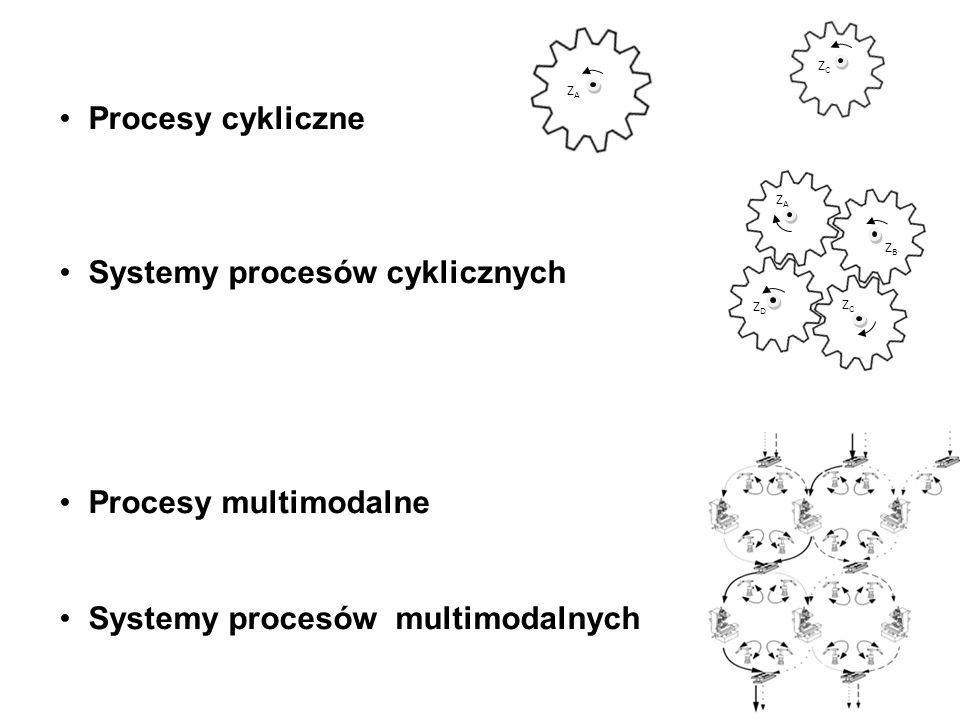 Procesy cykliczne Systemy procesów cyklicznych Procesy multimodalne Systemy procesów multimodalnych 2 ZAZA ZCZC ZAZA ZBZB ZDZD ZCZC