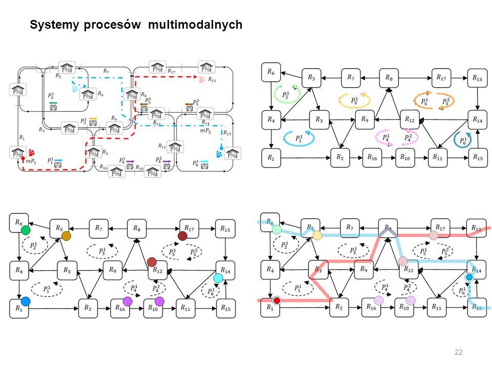 Systemy procesów multimodalnych 22