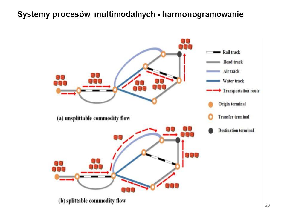 Systemy procesów multimodalnych - harmonogramowanie 23