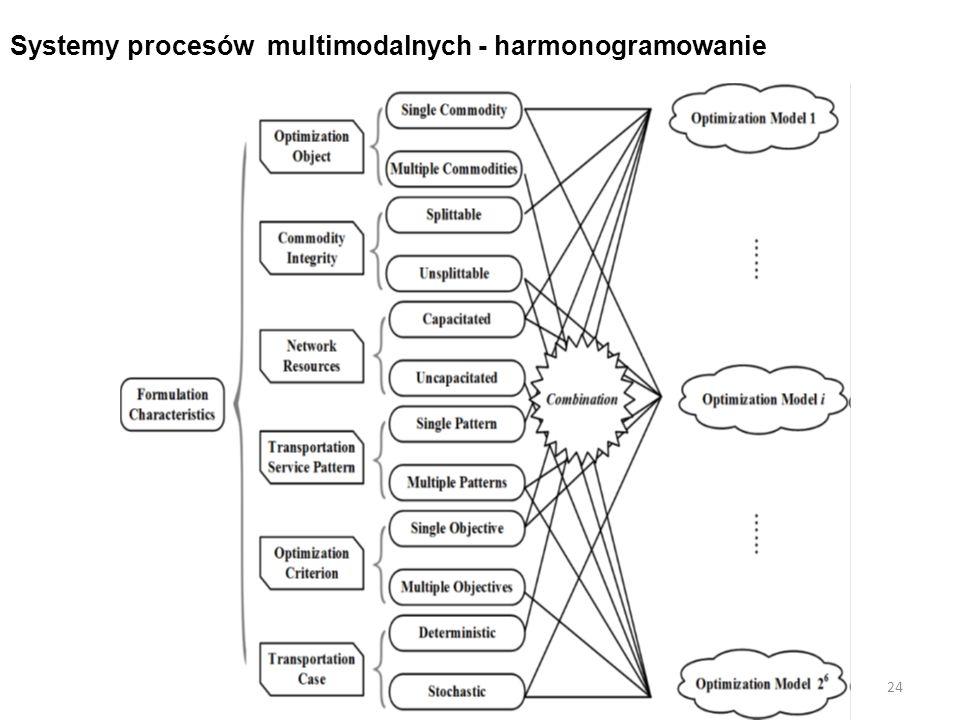 Systemy procesów multimodalnych - harmonogramowanie 24