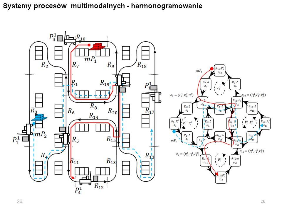 26 Systemy procesów multimodalnych - harmonogramowanie 26