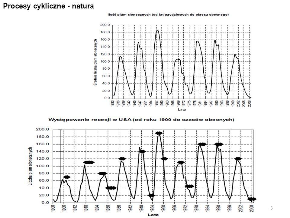 Procesy cykliczne - natura 3