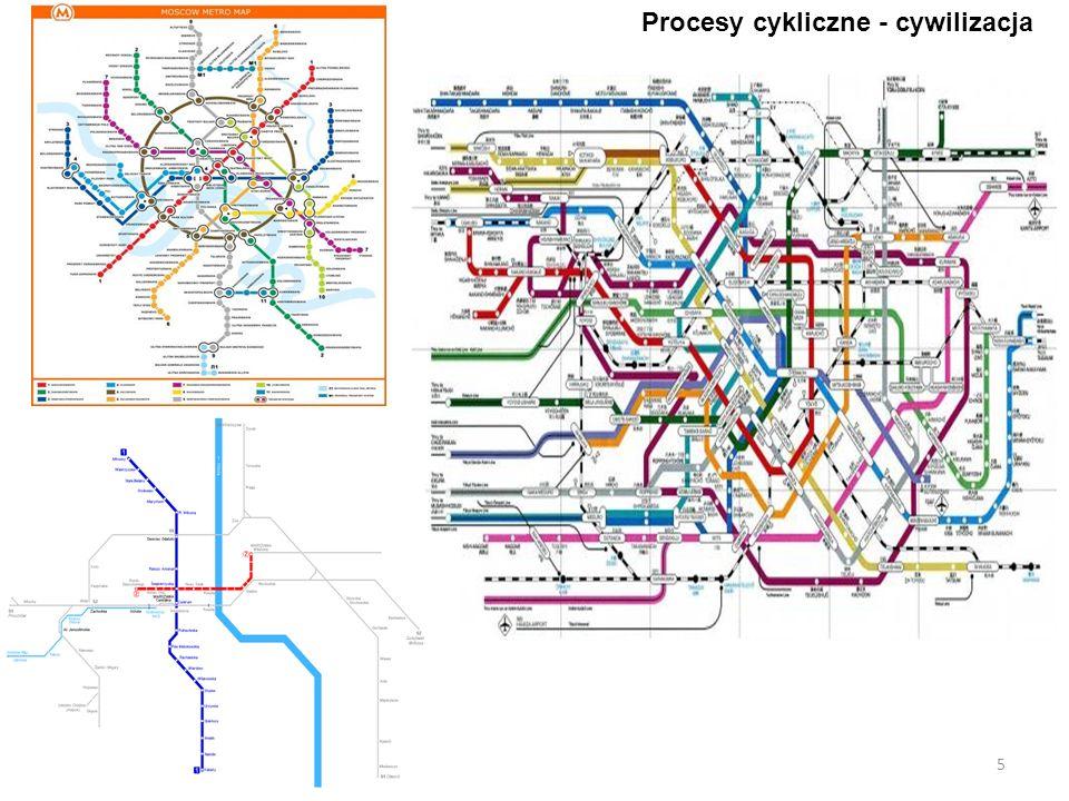 Procesy cykliczne - cywilizacja 5