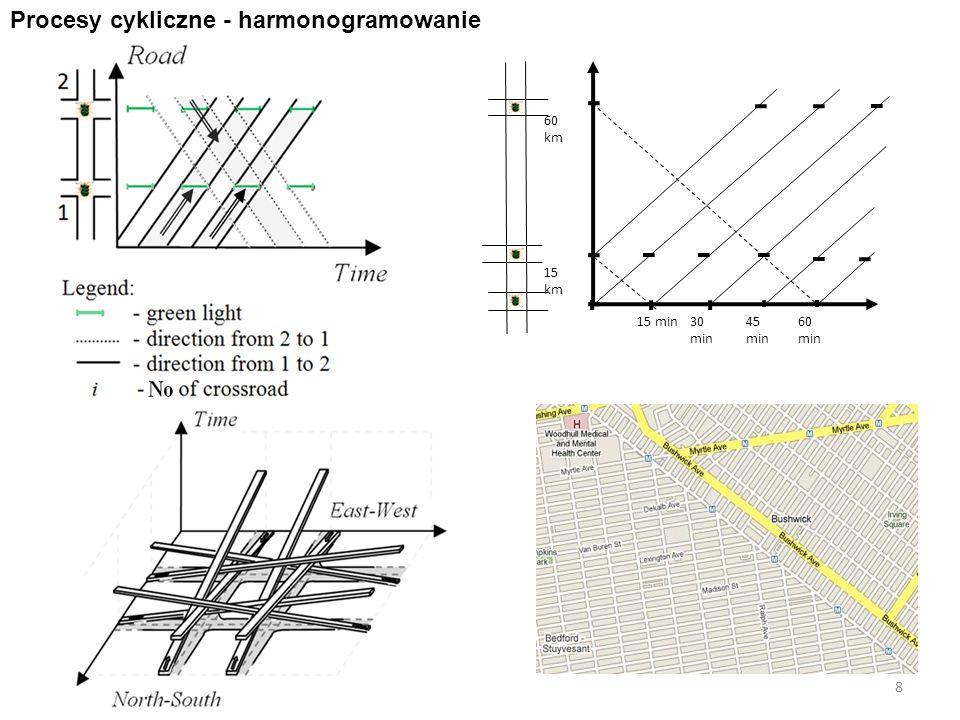 8 Procesy cykliczne - harmonogramowanie 15 km 60 km 60 min 15 min45 min 30 min