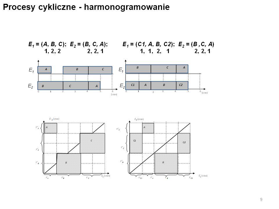 9 Procesy cykliczne - harmonogramowanie