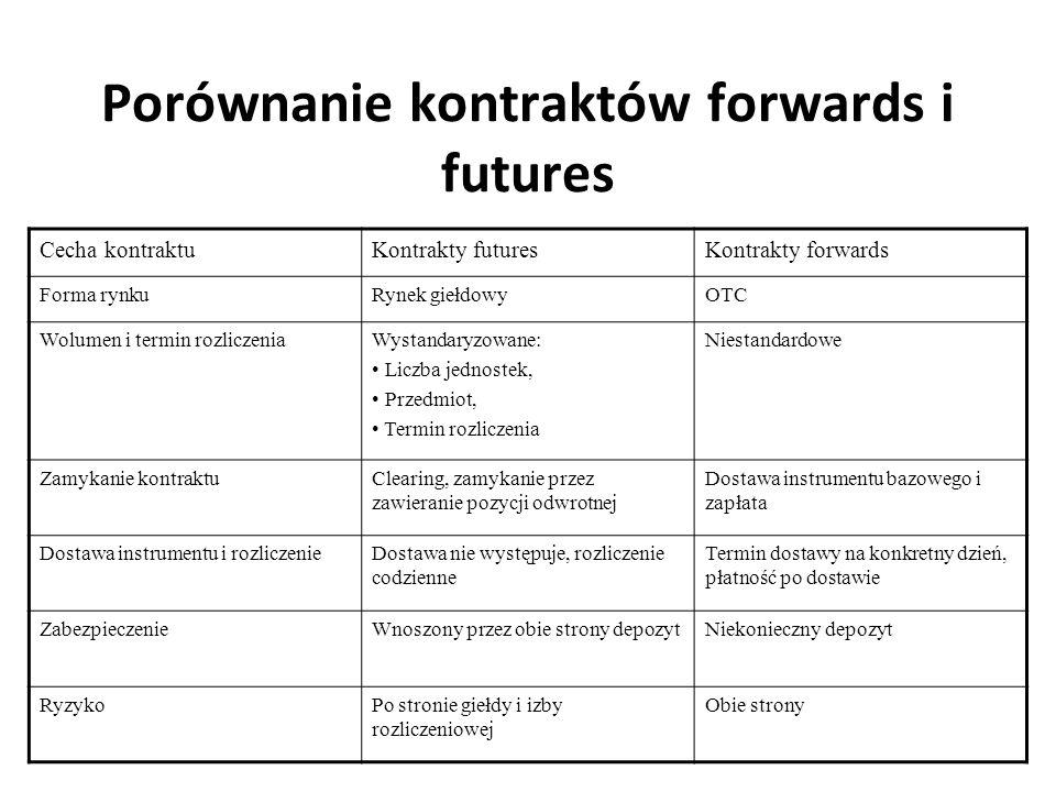 Porównanie kontraktów forwards i futures Cecha kontraktuKontrakty futuresKontrakty forwards Forma rynkuRynek giełdowyOTC Wolumen i termin rozliczeniaW