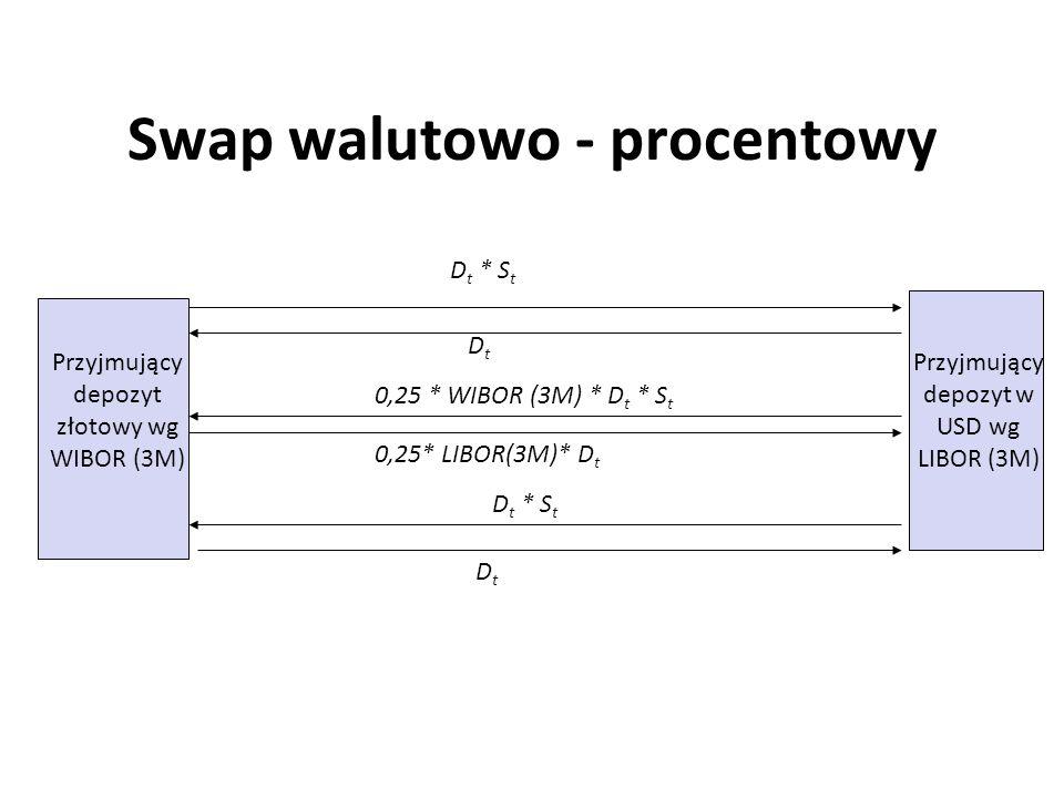 Swap walutowo - procentowy Przyjmujący depozyt złotowy wg WIBOR (3M) Przyjmujący depozyt w USD wg LIBOR (3M) D t * S t DtDt DtDt 0,25* LIBOR(3M)* D t