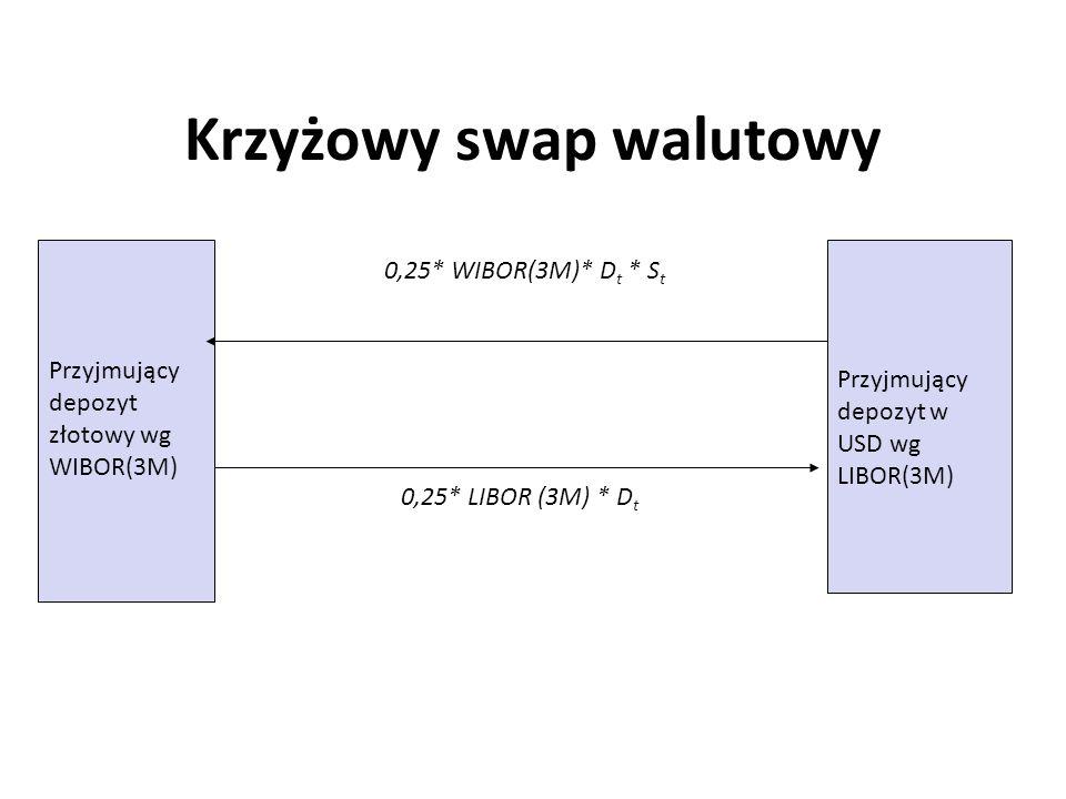 Krzyżowy swap walutowy 0,25* WIBOR(3M)* D t * S t 0,25* LIBOR (3M) * D t Przyjmujący depozyt złotowy wg WIBOR(3M) Przyjmujący depozyt w USD wg LIBOR(3