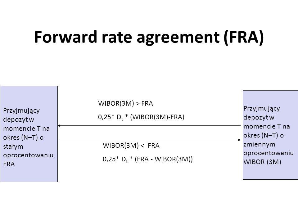 Forward rate agreement (FRA) Przyjmujący depozyt w momencie T na okres (N–T) o stałym oprocentowaniu FRA Przyjmujący depozyt w momencie T na okres (N–