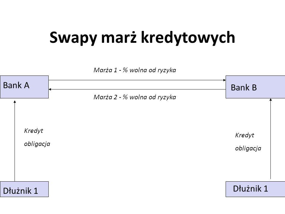 Swapy marż kredytowych Marża 1 - % wolna od ryzyka Marża 2 - % wolna od ryzyka Kredyt obligacja Kredyt obligacja Dłużnik 1 Bank A Bank B
