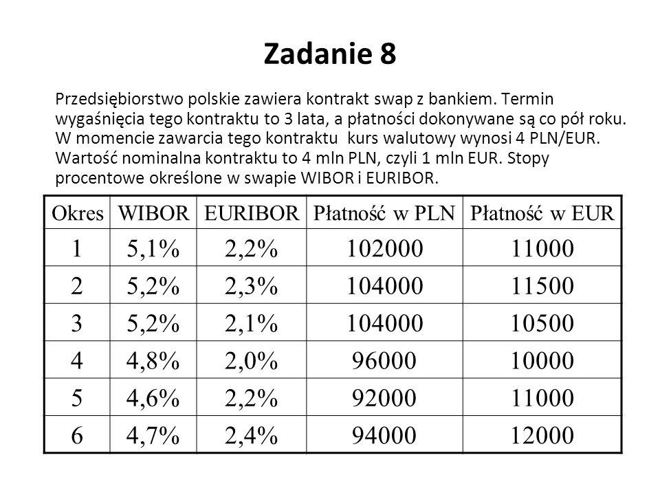 Zadanie 8 Przedsiębiorstwo polskie zawiera kontrakt swap z bankiem. Termin wygaśnięcia tego kontraktu to 3 lata, a płatności dokonywane są co pół roku