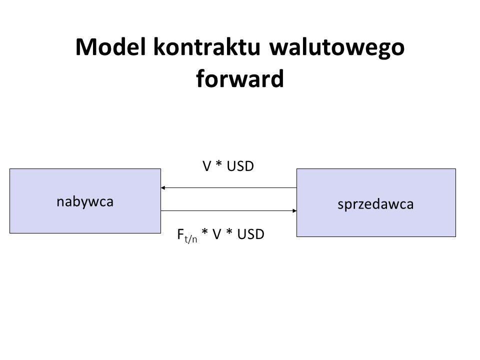 Model kontraktu walutowego forward nabywca sprzedawca V * USD F t/n * V * USD
