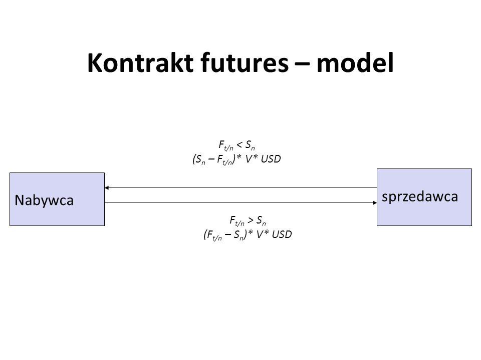 Kontrakt futures – model Nabywca sprzedawca F t/n < S n (S n – F t/n )* V* USD F t/n > S n (F t/n – S n )* V* USD