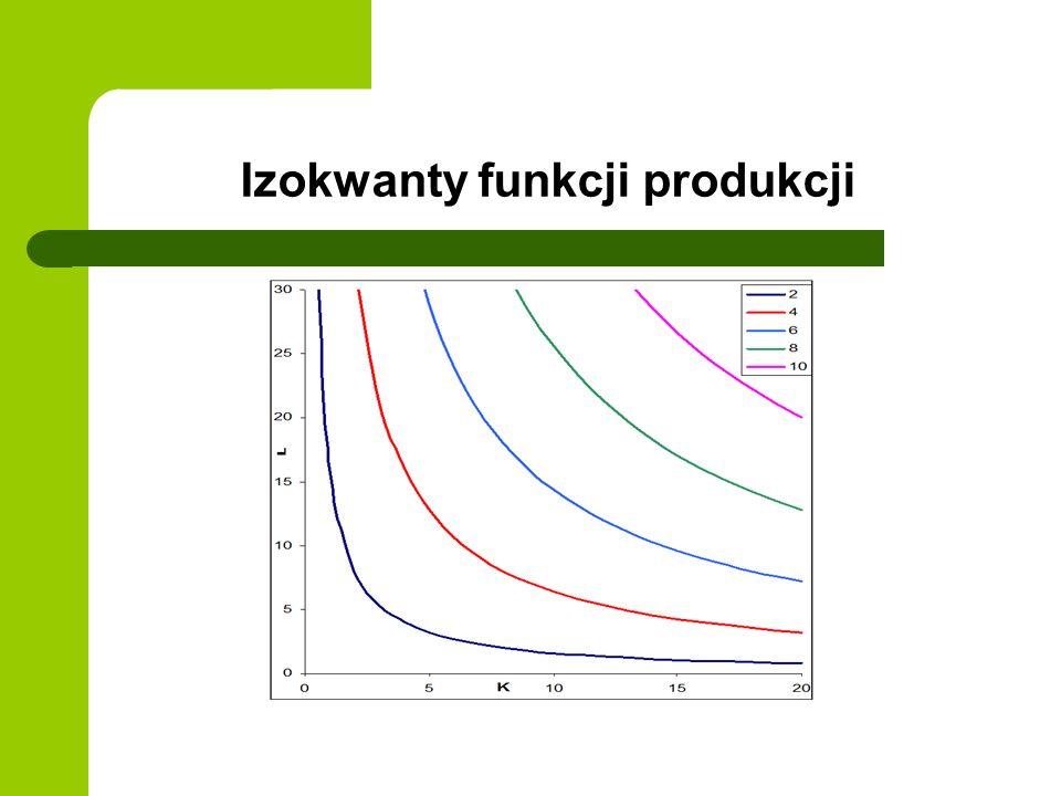 Izokwanty funkcji produkcji