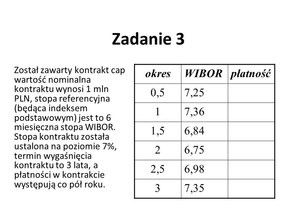 Zadanie 3 Został zawarty kontrakt cap wartość nominalna kontraktu wynosi 1 mln PLN, stopa referencyjna (będąca indeksem podstawowym) jest to 6 miesięc