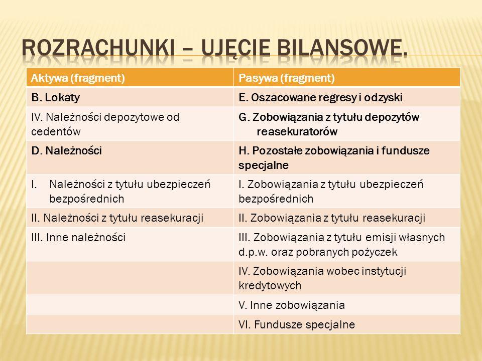 Aktywa (fragment)Pasywa (fragment) B.LokatyE. Oszacowane regresy i odzyski IV.