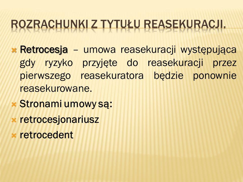  Retrocesja  Retrocesja – umowa reasekuracji występująca gdy ryzyko przyjęte do reasekuracji przez pierwszego reasekuratora będzie ponownie reasekurowane.