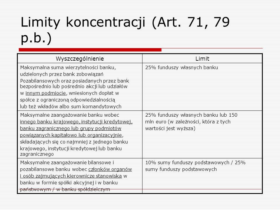 Limity koncentracji (Art. 71, 79 p.b.) WyszczególnienieLimit Maksymalna suma wierzytelności banku, udzielonych przez bank zobowiązań Pozabilansowych o