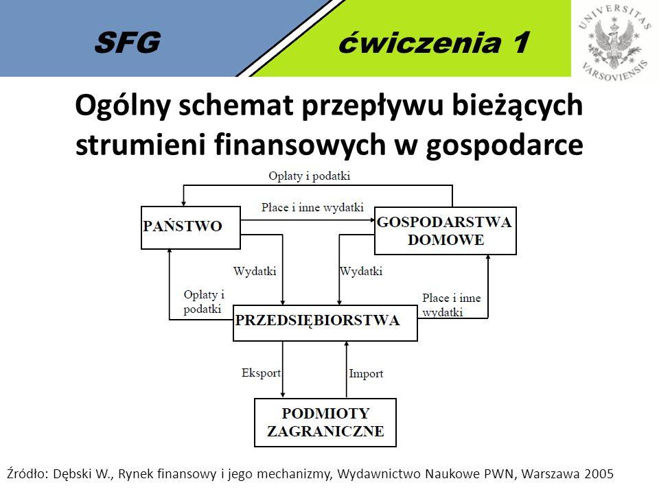 2 SFGćwiczenia 1 Ogólny schemat przepływu bieżących strumieni finansowych w gospodarce Źródło: Dębski W., Rynek finansowy i jego mechanizmy, Wydawnict