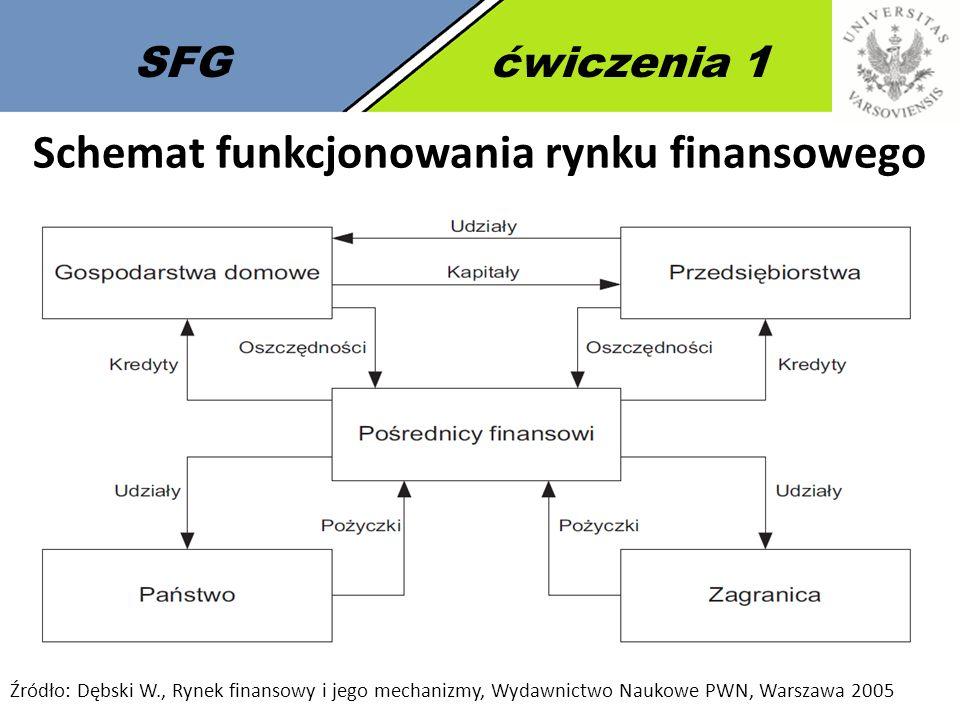 3 SFGćwiczenia 1 Schemat funkcjonowania rynku finansowego Źródło: Dębski W., Rynek finansowy i jego mechanizmy, Wydawnictwo Naukowe PWN, Warszawa 2005