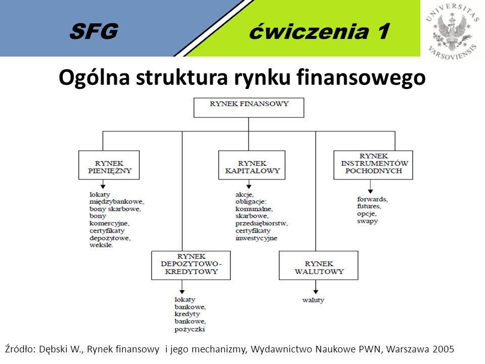 5 SFGćwiczenia 1 Ogólna struktura rynku finansowego Źródło: Dębski W., Rynek finansowy i jego mechanizmy, Wydawnictwo Naukowe PWN, Warszawa 2005