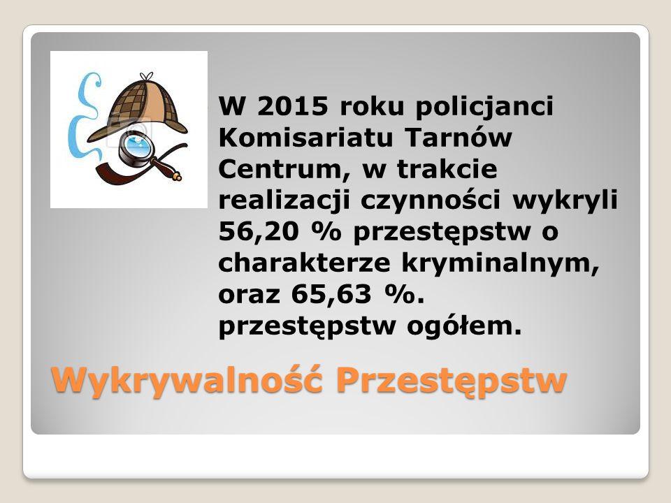 Wykrywalność Przestępstw W 2015 roku policjanci Komisariatu Tarnów Centrum, w trakcie realizacji czynności wykryli 56,20 % przestępstw o charakterze kryminalnym, oraz 65,63 %.