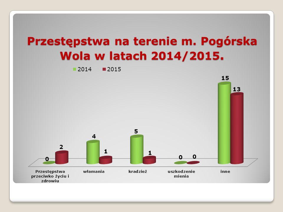 Przestępstwa na terenie m. Pogórska Wola w latach 2014/2015.