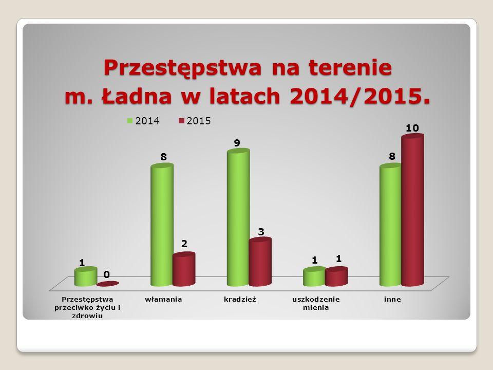 Przestępstwa na terenie m. Ładna w latach 2014/2015.