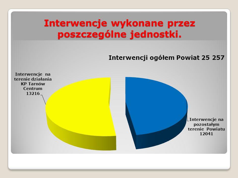 Przestępstwa na terenie m. Szynwałd w latach 2014/2015.