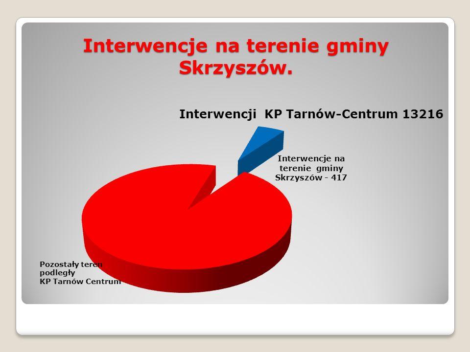 Interwencje na terenie gminy Skrzyszów.