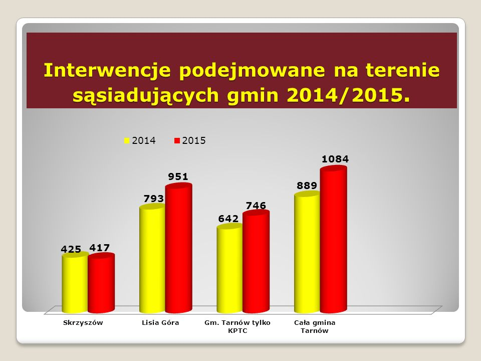 Zagrożenie przestępczością W 2015 roku zgłoszonych zostało ogółem 90 przestępstw na terenie Gminy.