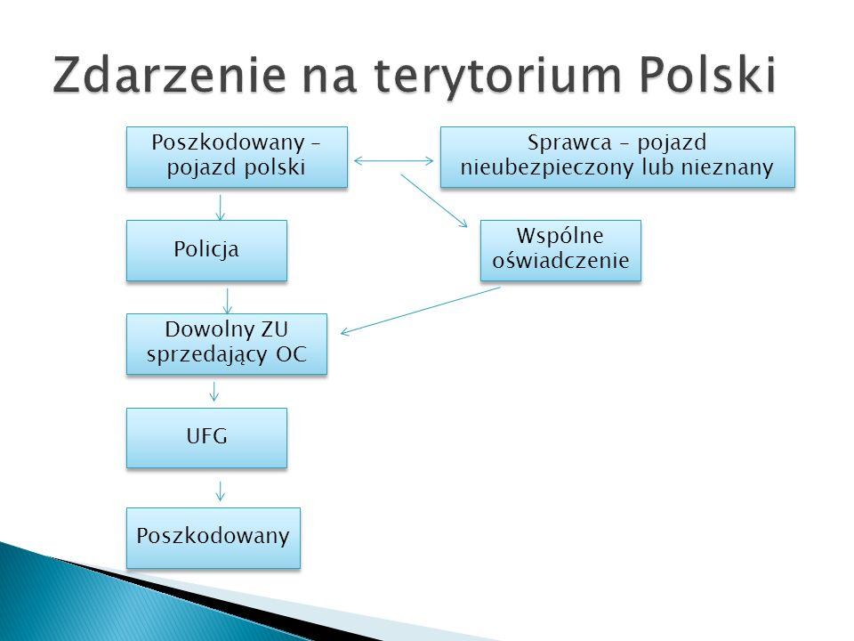 Poszkodowany – pojazd polski Policja Poszkodowany UFG Dowolny ZU sprzedający OC Wspólne oświadczenie Sprawca – pojazd nieubezpieczony lub nieznany