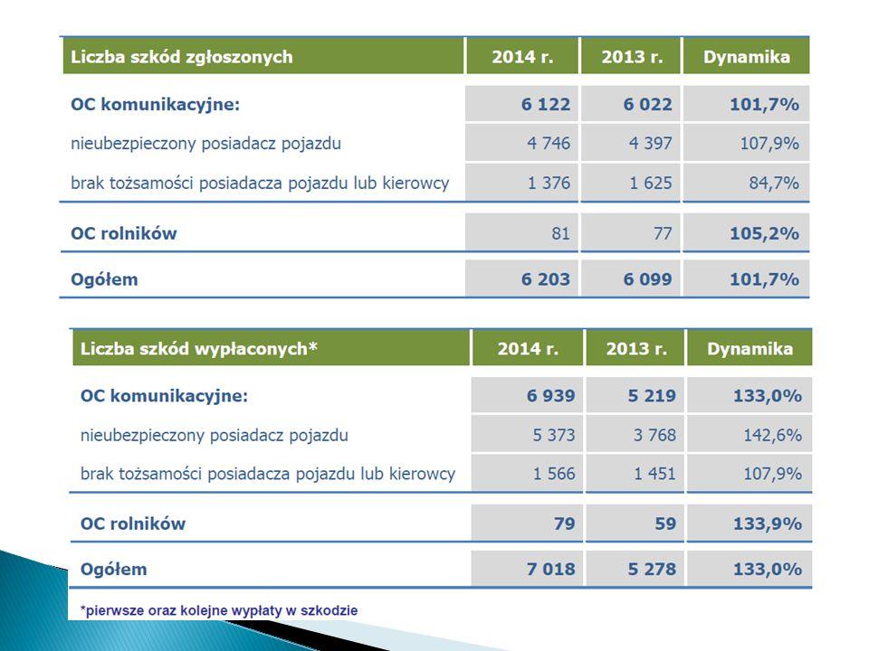  UFG wypłaca roszczenia w przypadku: ◦ Ogłoszenia upadłości ZU ◦ Oddalenia wniosku o ogłoszenie upadłości ZU ◦ Umorzenia postępowania upadłościowego ◦ Likwidacji przymusowej ZU