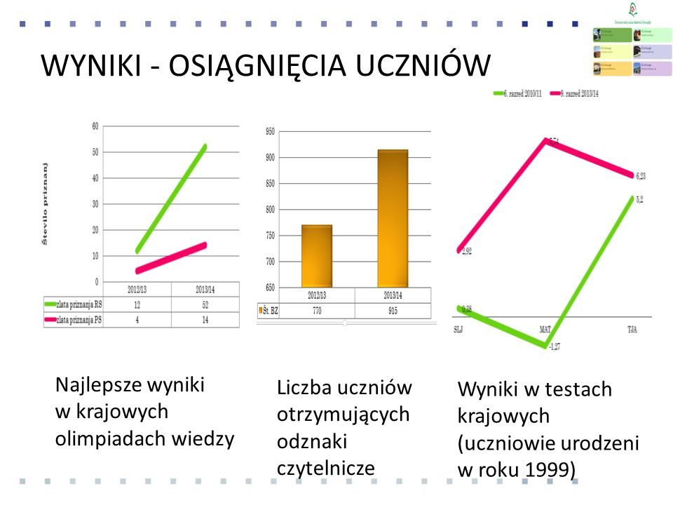 WYNIKI - OSIĄGNIĘCIA UCZNIÓW Wyniki w testach krajowych (uczniowie urodzeni w roku 1999) Najlepsze wyniki w krajowych olimpiadach wiedzy Liczba uczniów otrzymujących odznaki czytelnicze