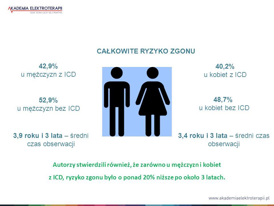 40,2% u kobiet z ICD 48,7% u kobiet bez ICD 3,4 roku i 3 lata – średni czas obserwacji 3,9 roku i 3 lata – średni czas obserwacji Autorzy stwierdzili również, że zarówno u mężczyzn i kobiet z ICD, ryzyko zgonu było o ponad 20% niższe po około 3 latach.