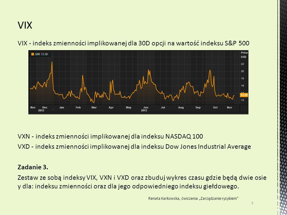 VIX - indeks zmienności implikowanej dla 30D opcji na wartość indeksu S&P 500 VXN - indeks zmienności implikowanej dla indeksu NASDAQ 100 VXD - indeks zmienności implikowanej dla indeksu Dow Jones Industrial Average Zadanie 3.