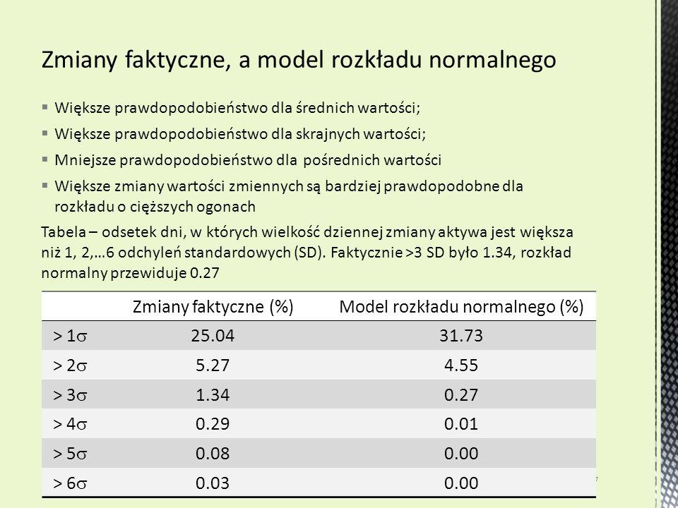  Większe prawdopodobieństwo dla średnich wartości;  Większe prawdopodobieństwo dla skrajnych wartości;  Mniejsze prawdopodobieństwo dla pośrednich wartości  Większe zmiany wartości zmiennych są bardziej prawdopodobne dla rozkładu o cięższych ogonach Tabela – odsetek dni, w których wielkość dziennej zmiany aktywa jest większa niż 1, 2,…6 odchyleń standardowych (SD).