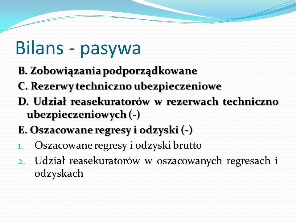 Bilans - pasywa B. Zobowiązania podporządkowane C. Rezerwy techniczno ubezpieczeniowe D. Udział reasekuratorów w rezerwach techniczno ubezpieczeniowyc
