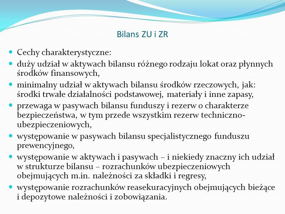 Bilans ZU i ZR Cechy charakterystyczne: duży udział w aktywach bilansu różnego rodzaju lokat oraz płynnych środków finansowych, minimalny udział w akt