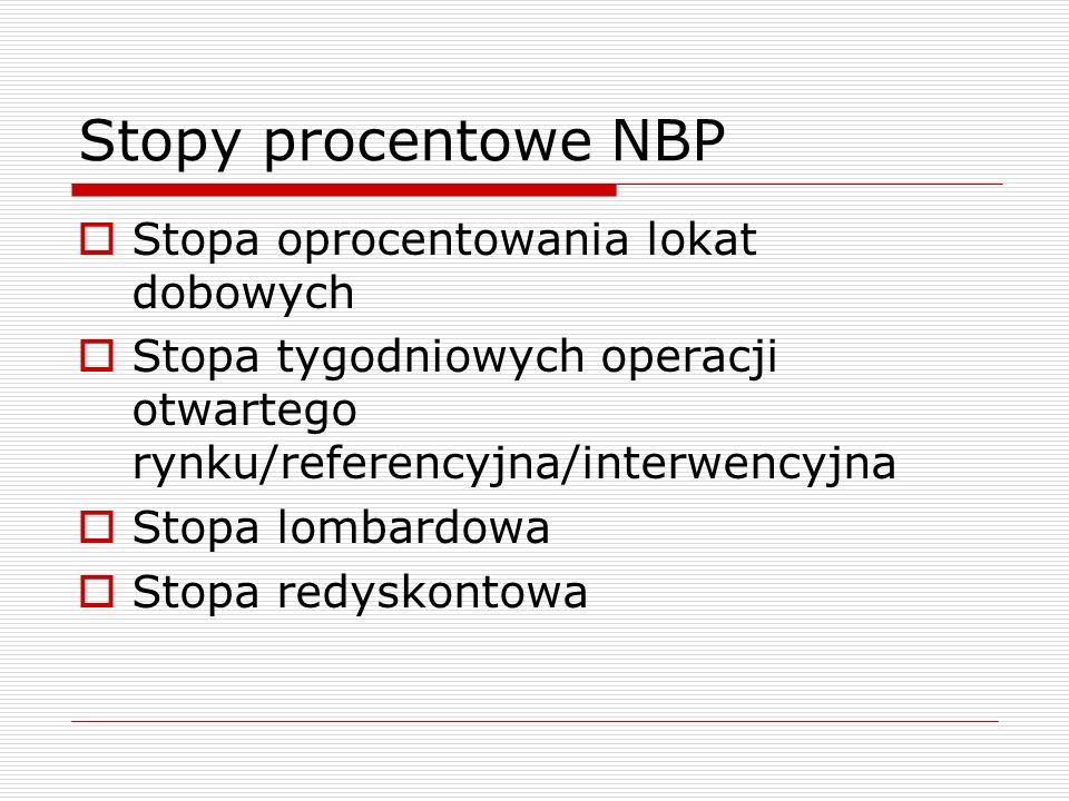 Stopy procentowe NBP  Stopa oprocentowania lokat dobowych  Stopa tygodniowych operacji otwartego rynku/referencyjna/interwencyjna  Stopa lombardowa  Stopa redyskontowa