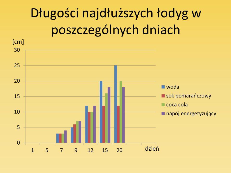 Długości najdłuższych łodyg w poszczególnych dniach [cm] dzień