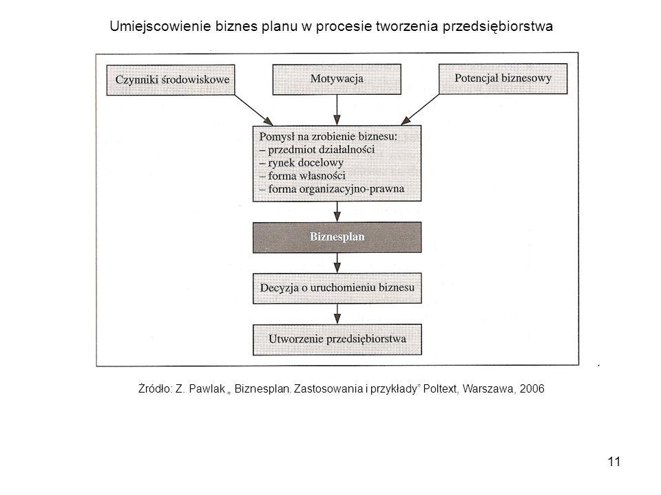 """11 Żródło: Z. Pawlak """" Biznesplan. Zastosowania i przykłady"""" Poltext, Warszawa, 2006 Umiejscowienie biznes planu w procesie tworzenia przedsiębiorstwa"""