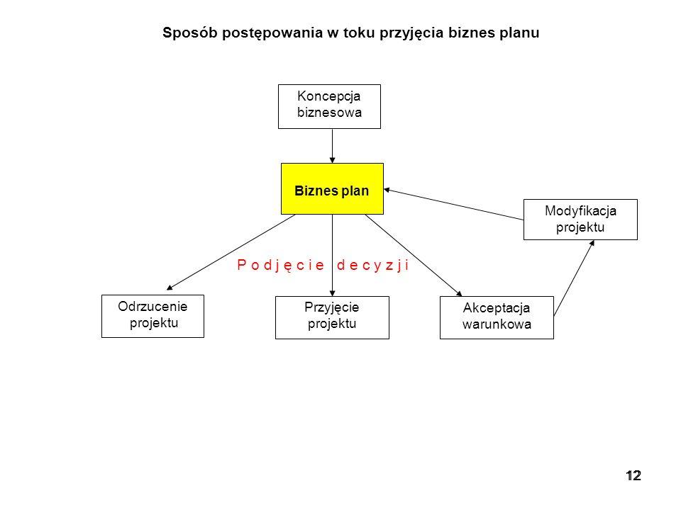 12 Koncepcja biznesowa Biznes plan Odrzucenie projektu Przyjęcie projektu Akceptacja warunkowa Modyfikacja projektu Sposób postępowania w toku przyjęc