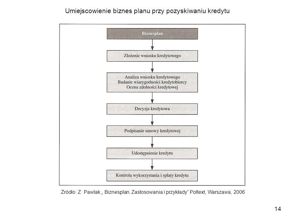 """14 Żródło: Z. Pawlak """" Biznesplan. Zastosowania i przykłady"""" Poltext, Warszawa, 2006 Umiejscowienie biznes planu przy pozyskiwaniu kredytu"""